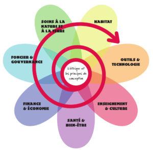 fleur de la permaculture, les 7 piliers